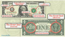 1美元钞票上的符号是什么意思?