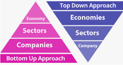 自下而上的投资(Bottom-Up Investing)