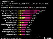 证券股票交易市场人工智能炒股Coleman带领15个对冲基金赚取230亿美元的收入
