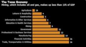 德克萨斯州以华尔街为目标,争夺 ESG 投资