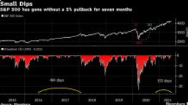 1 万亿美元的疯狂购买让标准普尔 500 指数摆脱熊市警告