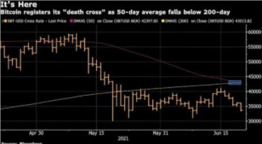 随着中国矿业打击,哈希率下降,比特币下跌