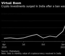 甚至痴迷于黄金的印度人也在涌入加密货币