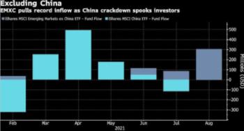 投资者将资金投入避开中国的新兴市场ETF
