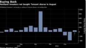 腾讯在两个月的抛售后被中国投资者抢购