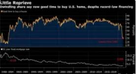 自 1982 年以来,美国人的住房市场从未如此低迷