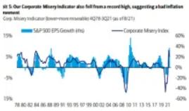 市场疲软迹象敲响盈利警钟