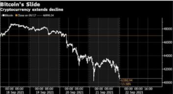 由于监管鼓动,美联储风险,比特币跌破 40,000 美元