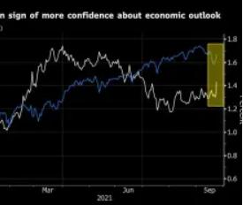 美国反弹后亚洲股市上涨;债券收益率跃升